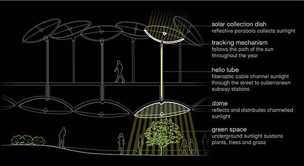 tendances futurs parc souterrain lowline plan